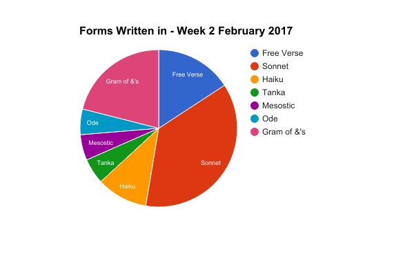 week-2-pie